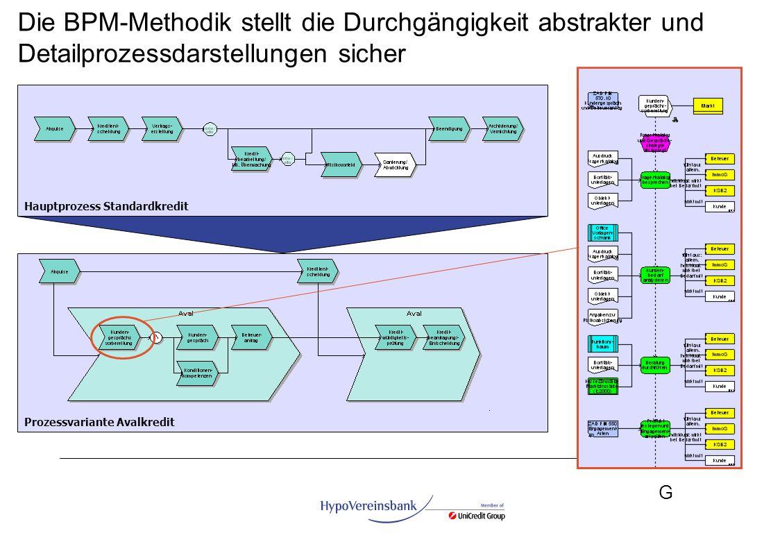 G Die BPM-Methodik stellt die Durchgängigkeit abstrakter und Detailprozessdarstellungen sicher Prozessvariante Avalkredit Hauptprozess Standardkredit