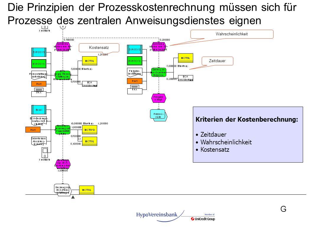 G Kriterien der Kostenberechnung: Zeitdauer Wahrscheinlichkeit Kostensatz Die Prinzipien der Prozesskostenrechnung müssen sich für Prozesse des zentra