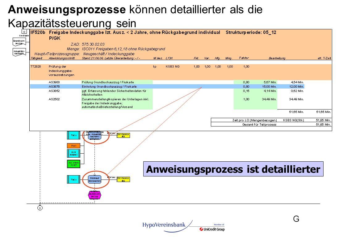 G Anweisungsprozess ist detaillierter Anweisungsprozesse können detaillierter als die Kapazitätssteuerung sein