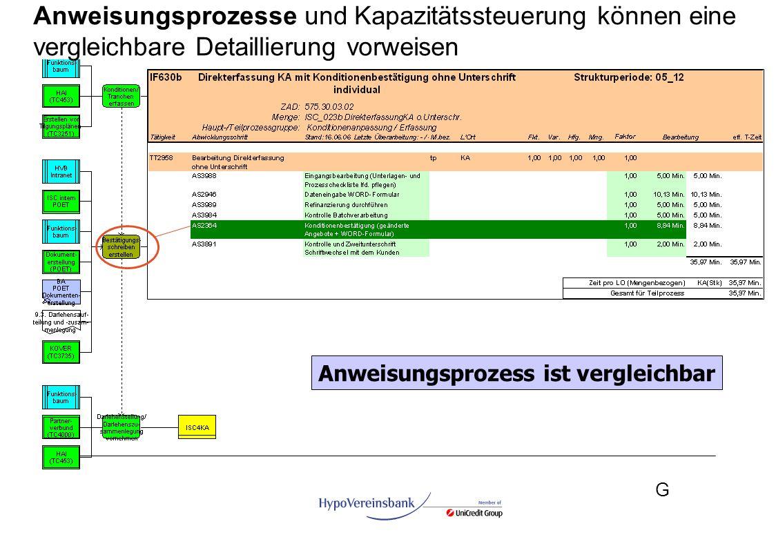 G Anweisungsprozess ist vergleichbar Anweisungsprozesse und Kapazitätssteuerung können eine vergleichbare Detaillierung vorweisen