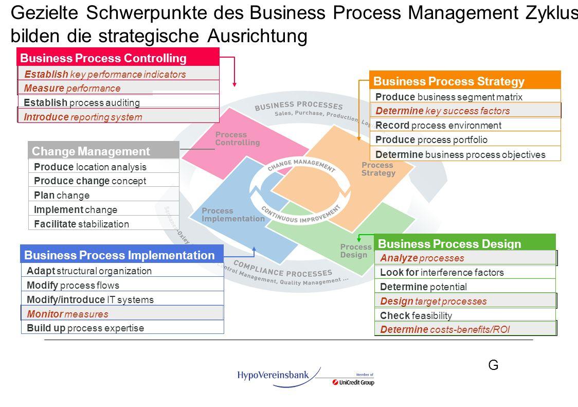 G Gezielte Schwerpunkte des Business Process Management Zyklus bilden die strategische Ausrichtung Business Process Strategy Business Process Controll