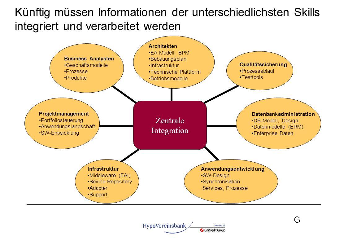 G Künftig müssen Informationen der unterschiedlichsten Skills integriert und verarbeitet werden Zentrale Integration Architekten EA-Modell, BPM Bebauu
