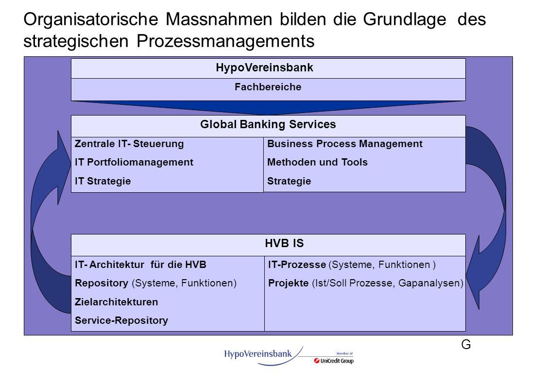 G Organisatorische Massnahmen bilden die Grundlage des strategischen Prozessmanagements HypoVereinsbank Fachbereiche HVB IS IT- Architektur für die HV