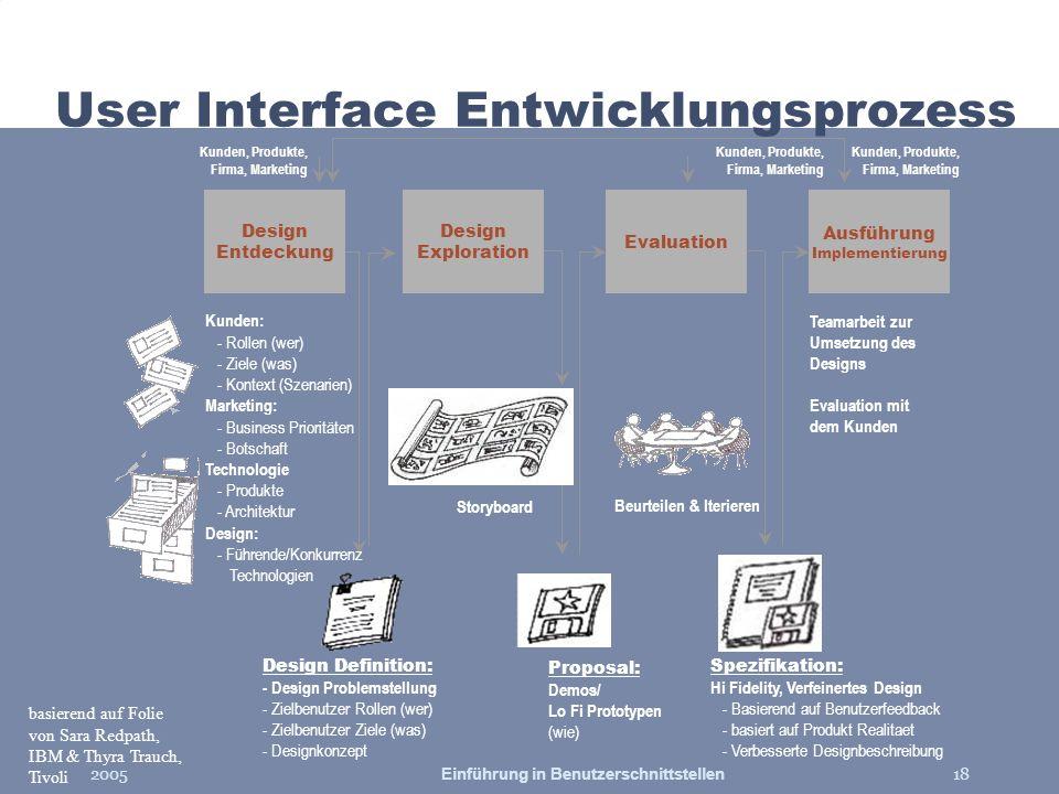 2005Einführung in Benutzerschnittstellen18 User Interface Entwicklungsprozess Design Exploration Evaluation Ausführung Implementierung Proposal: Demos
