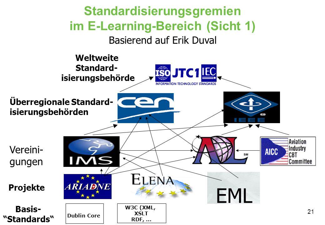 21 Standardisierungsgremien im E-Learning-Bereich (Sicht 1) EML Projekte Vereini- gungen Weltweite Standard- isierungsbehörde Überregionale Standard- isierungsbehörden Dublin Core W3C (XML, XSLT RDF,...