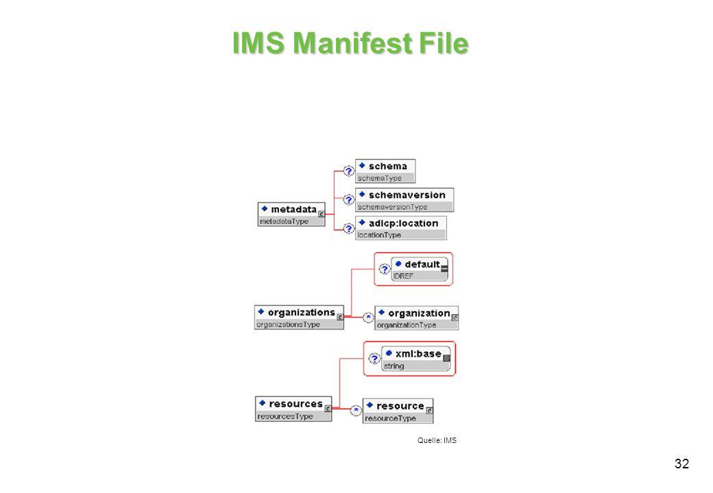 32 IMS Manifest File Quelle: IMS