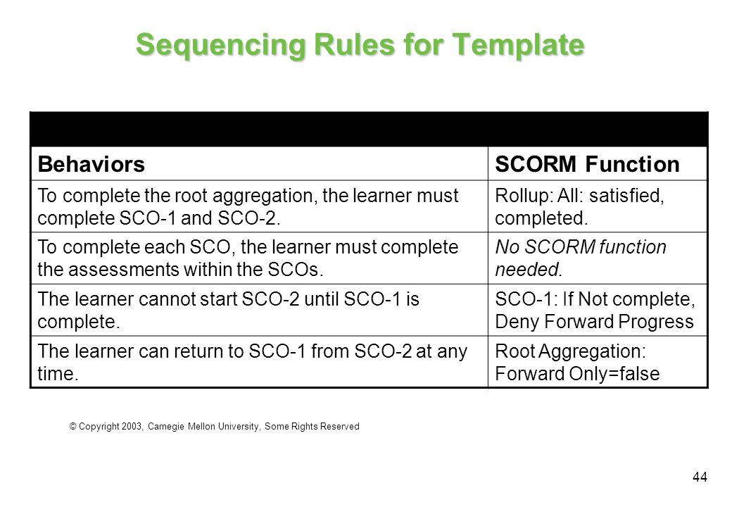 44 Sequencing Rules for Template Template 4 Rules BehaviorsSCORM Function To complete the root aggregation, the learner must complete SCO-1 and SCO-2.