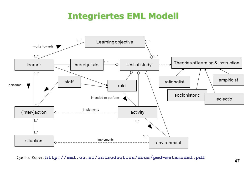 47 Integriertes EML Modell performs learner (inter-)action situation prerequisite Learning objective staff role Unit of study Theories of learning & i