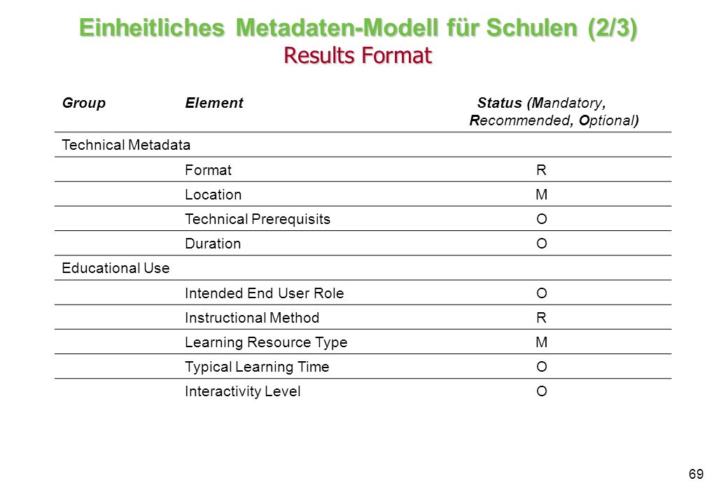 69 Einheitliches Metadaten-Modell für Schulen (2/3) Results Format GroupElementStatus (Mandatory, Recommended, Optional) Technical Metadata FormatR LocationM Technical PrerequisitsO DurationO Educational Use Intended End User RoleO Instructional MethodR Learning Resource TypeM Typical Learning TimeO Interactivity LevelO