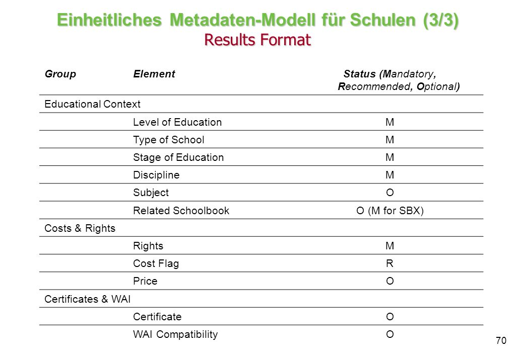 70 Einheitliches Metadaten-Modell für Schulen (3/3) Results Format GroupElementStatus (Mandatory, Recommended, Optional) Educational Context Level of