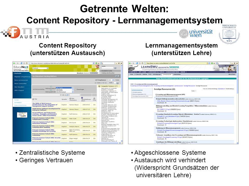 Getrennte Welten: Content Repository - Lernmanagementsystem Content Repository (unterstützen Austausch) Lernmanagementsystem (unterstützen Lehre) Abge
