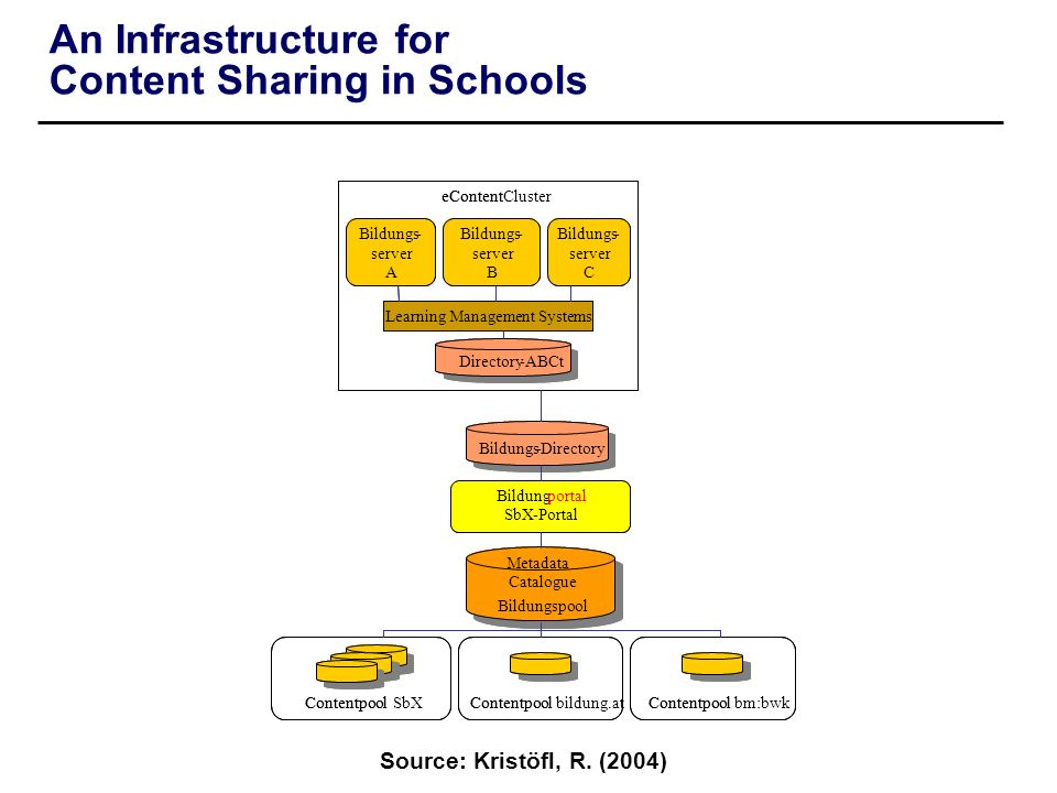 An Infrastructure for Content Sharing in Schools Bildungs- server A Bildungs- server B Bildungs- server C eContentCluster Bildungportal SbX-Portal Con