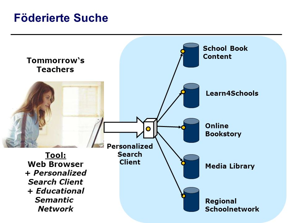 Föderierte Suche Tommorrows Teachers Tool: Web Browser + Personalized Search Client + Educational Semantic Network School Book Content Learn4Schools M