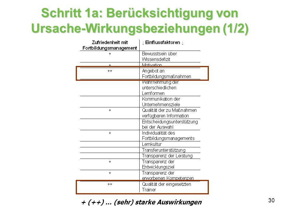 30 Schritt 1a: Berücksichtigung von Ursache-Wirkungsbeziehungen (1/2) + (++) … (sehr) starke Auswirkungen