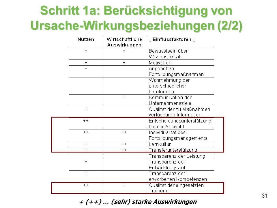 31 + (++) … (sehr) starke Auswirkungen Schritt 1a: Berücksichtigung von Ursache-Wirkungsbeziehungen (2/2)