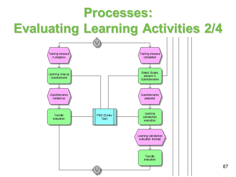 67 Processes: Evaluating Learning Activities 2/4