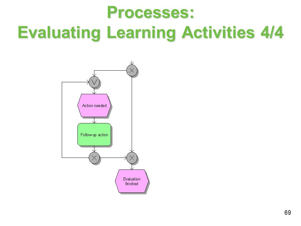 69 Processes: Evaluating Learning Activities 4/4