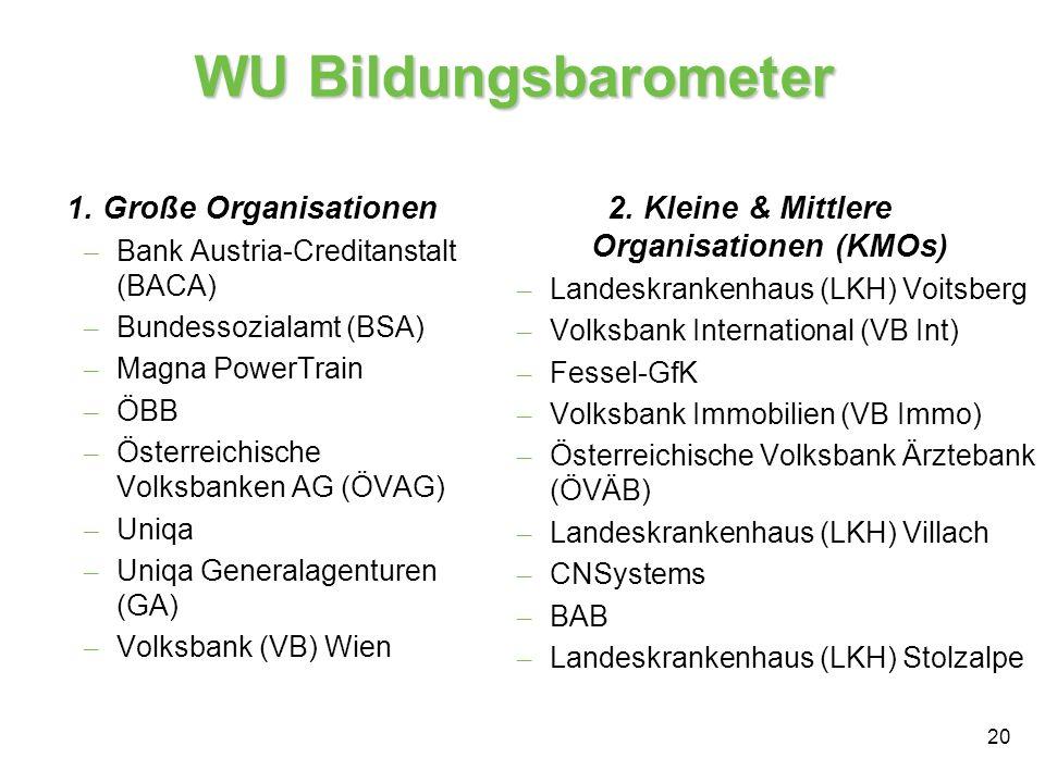 20 WU Bildungsbarometer 1. Große Organisationen – Bank Austria-Creditanstalt (BACA) – Bundessozialamt (BSA) – Magna PowerTrain – ÖBB – Österreichische