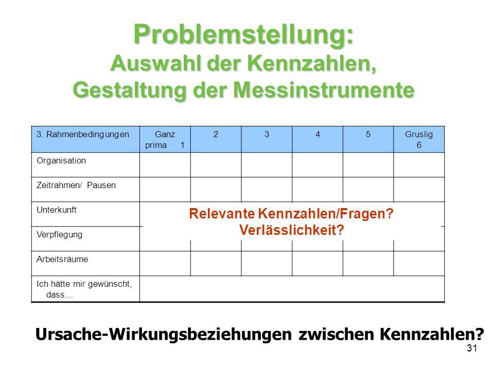 31 Problemstellung: Auswahl der Kennzahlen, Gestaltung der Messinstrumente 3. RahmenbedingungenGanz prima 1 2345Gruslig 6 Organisation Zeitrahmen/ Pau