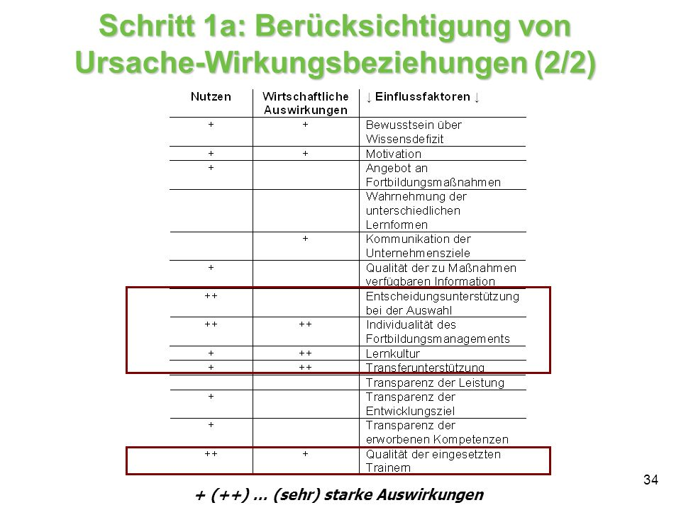 34 + (++) … (sehr) starke Auswirkungen Schritt 1a: Berücksichtigung von Ursache-Wirkungsbeziehungen (2/2)
