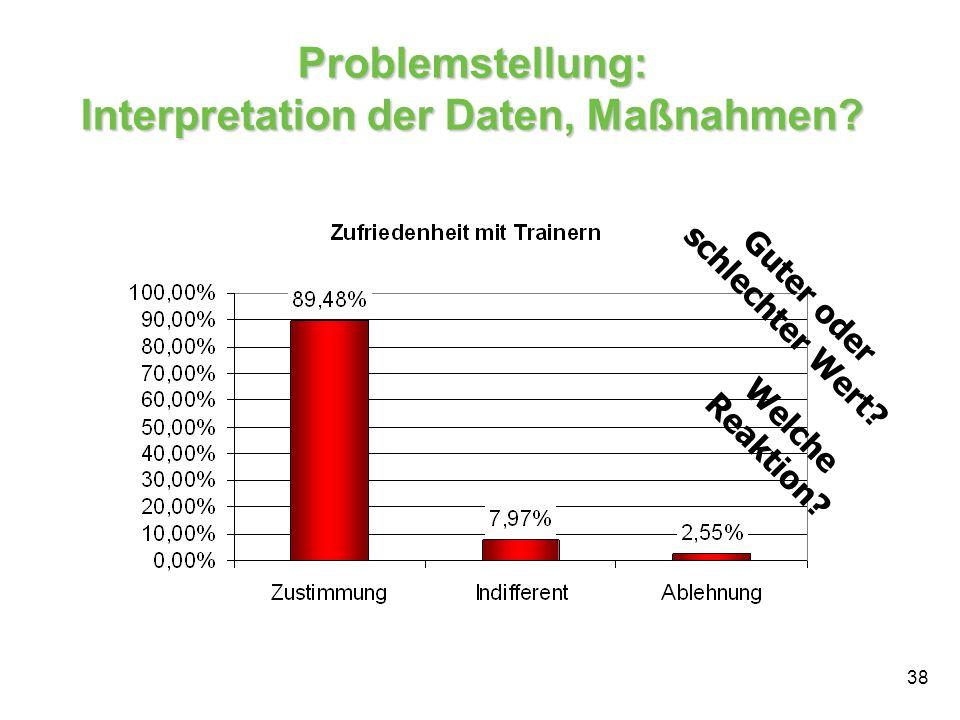 38 Problemstellung: Interpretation der Daten, Maßnahmen? Guter oder schlechter Wert? Welche Reaktion?