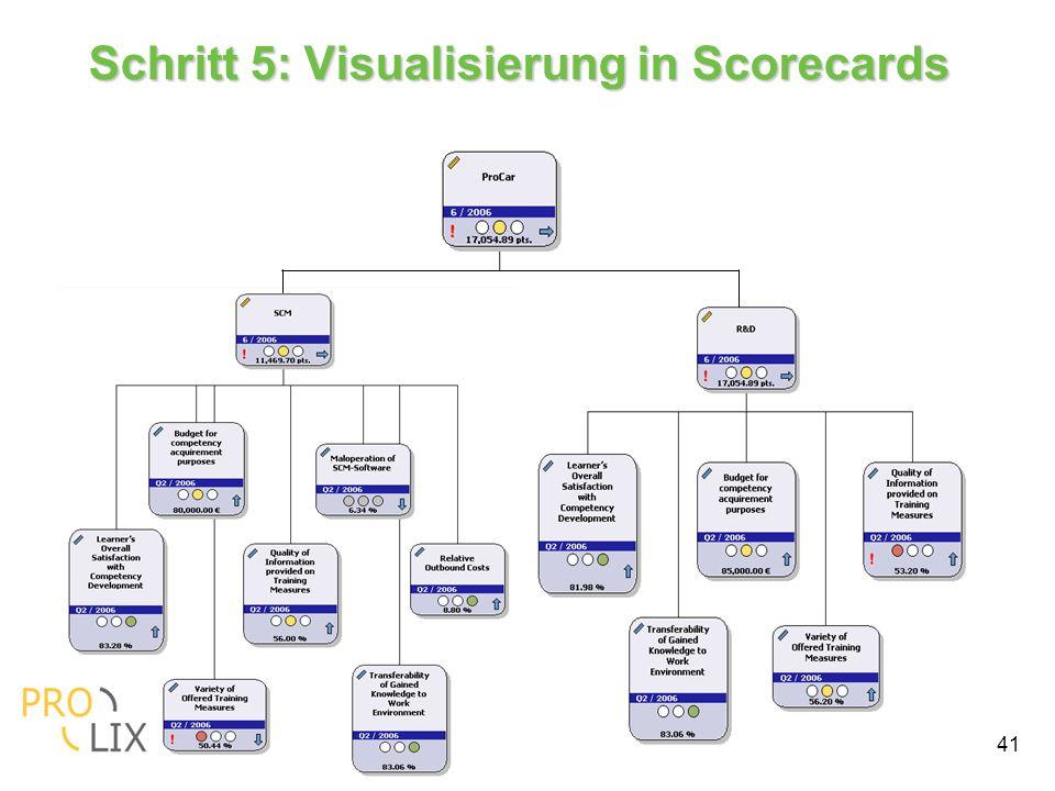 41 Schritt 5: Visualisierung in Scorecards
