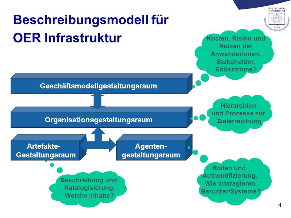 4 Beschreibungsmodell für OER Infrastruktur Agenten- gestaltungsraum Artefakte- Gestaltungsraum Geschäftsmodellgestaltungsraum Organisationsgestaltungsraum Kosten, Risiko und Nutzen der AnwenderInnen, Stakeholder, Erlösströme.