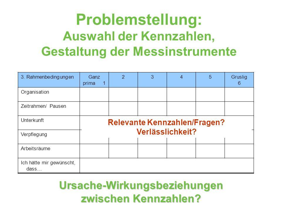 Problemstellung: Auswahl der Kennzahlen, Gestaltung der Messinstrumente 3. RahmenbedingungenGanz prima 1 2345Gruslig 6 Organisation Zeitrahmen/ Pausen