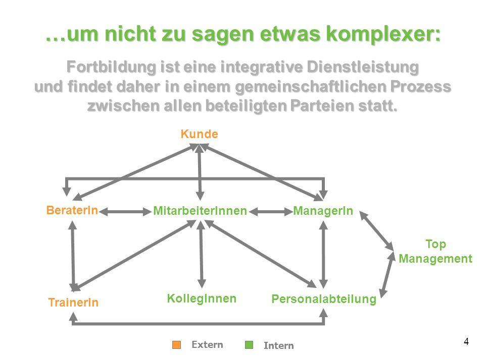 4 Fortbildung ist eine integrative Dienstleistung und findet daher in einem gemeinschaftlichen Prozess zwischen allen beteiligten Parteien statt. Bera