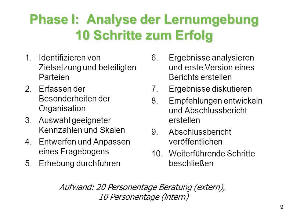 9 Phase I: Analyse der Lernumgebung 10 Schritte zum Erfolg 1.Identifizieren von Zielsetzung und beteiligten Parteien 2.Erfassen der Besonderheiten der