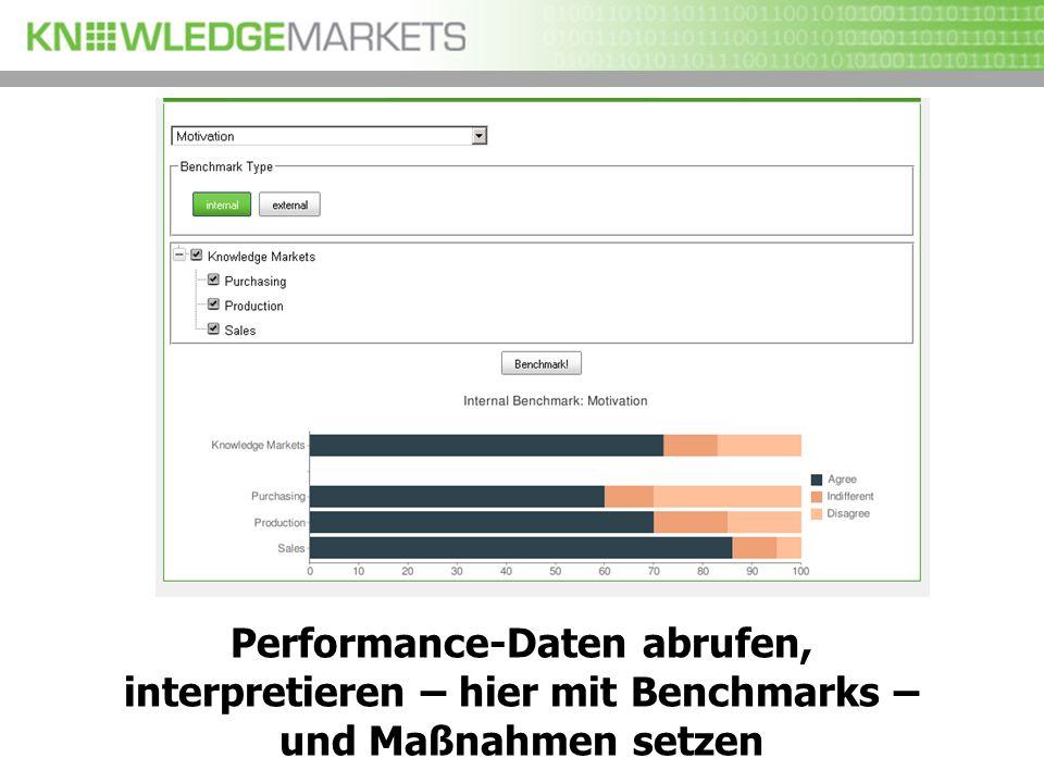 19 Performance-Daten abrufen, interpretieren – hier mit Benchmarks – und Maßnahmen setzen