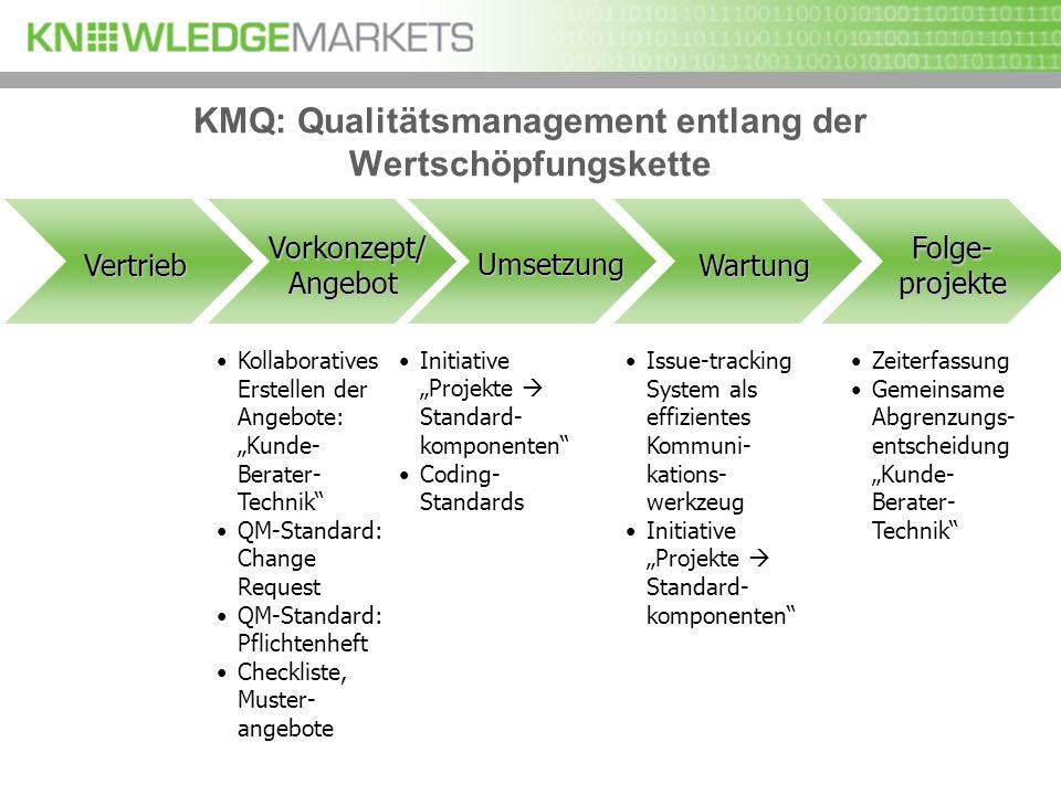 KMQ: Qualitätsmanagement entlang der Wertschöpfungskette Vorkonzept/ Vorkonzept/Angebot Vertrieb Umsetzung Wartung Folge- projekte CRM Vtiger Demoplat
