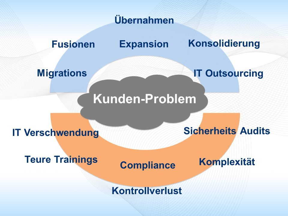 Fusionen Übernahmen Konsolidierung Migrations Expansion IT Outsourcing IT Verschwendung Compliance Sicherheits Audits Teure Trainings Kontrollverlust Komplexität Kunden-Problem