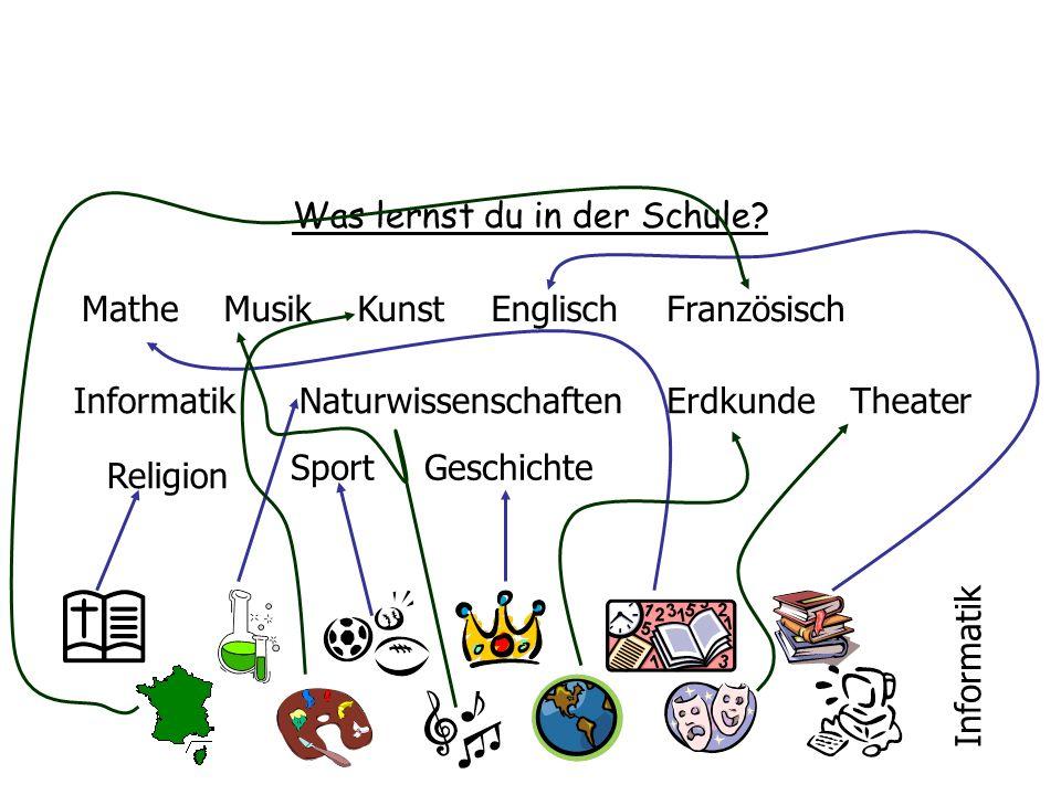 Was lernst du in der Schule? Mathe Informatik MusikKunstEnglischFranzösisch NaturwissenschaftenErdkundeTheater Religion SportGeschichte Informatik