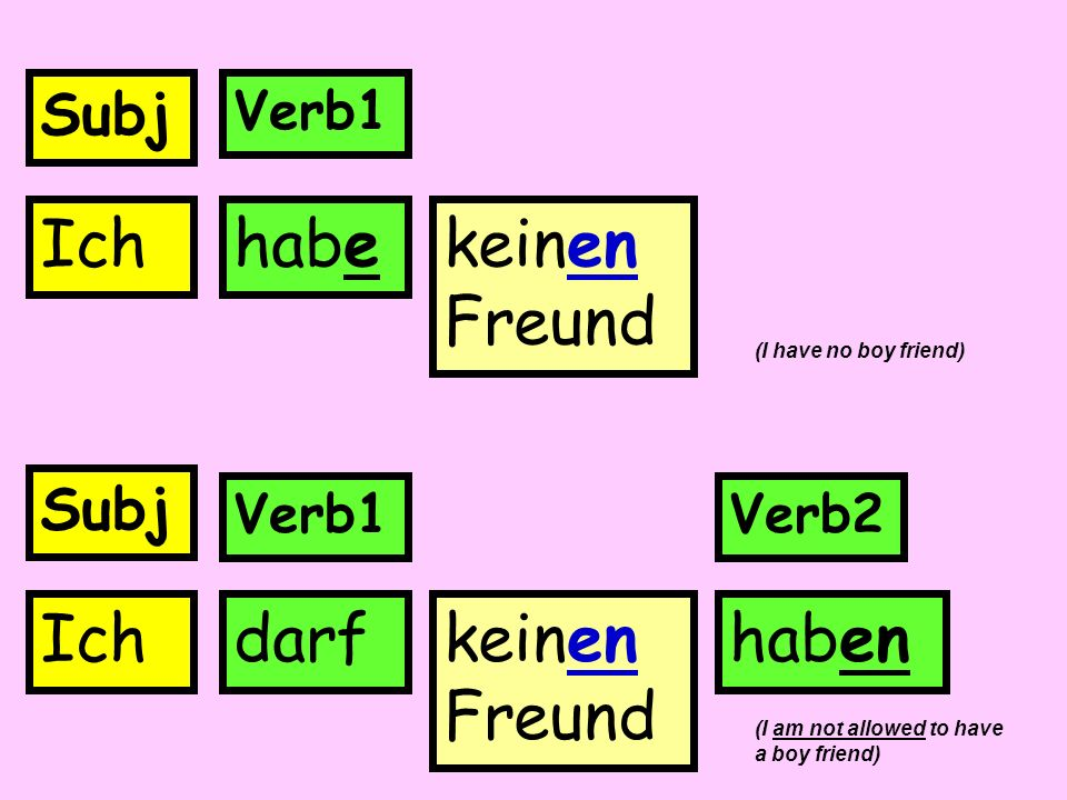 Ichdarfkeinen Freund haben Subj Verb1Verb2 Subj Verb1 Ichhabekeinen Freund (I have no boy friend) (I am not allowed to have a boy friend)