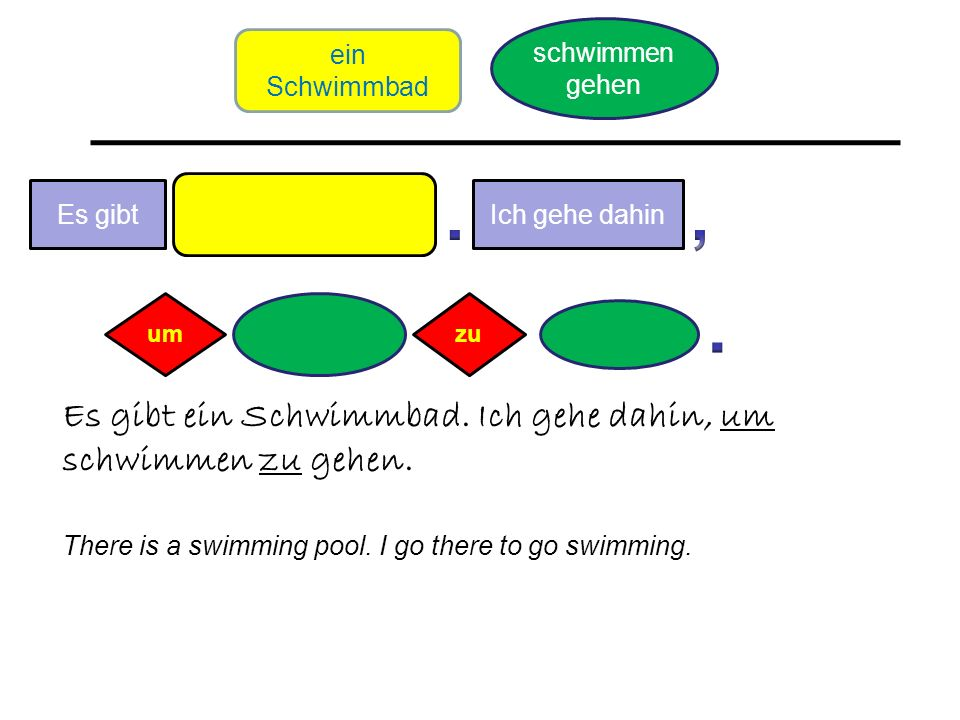 Es gibt Es gibt ein Schwimmbad. Ich gehe dahin, um schwimmen zu gehen. There is a swimming pool. I go there to go swimming. umzu Ich gehe dahin ein Sc