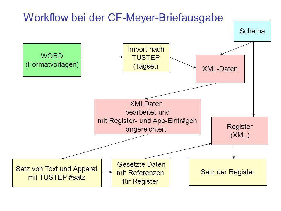 WORD (Formatvorlagen) Import nach TUSTEP (Tagset) XML-Daten Satz von Text und Apparat mit TUSTEP #satz Workflow bei der CF-Meyer-Briefausgabe XMLDaten