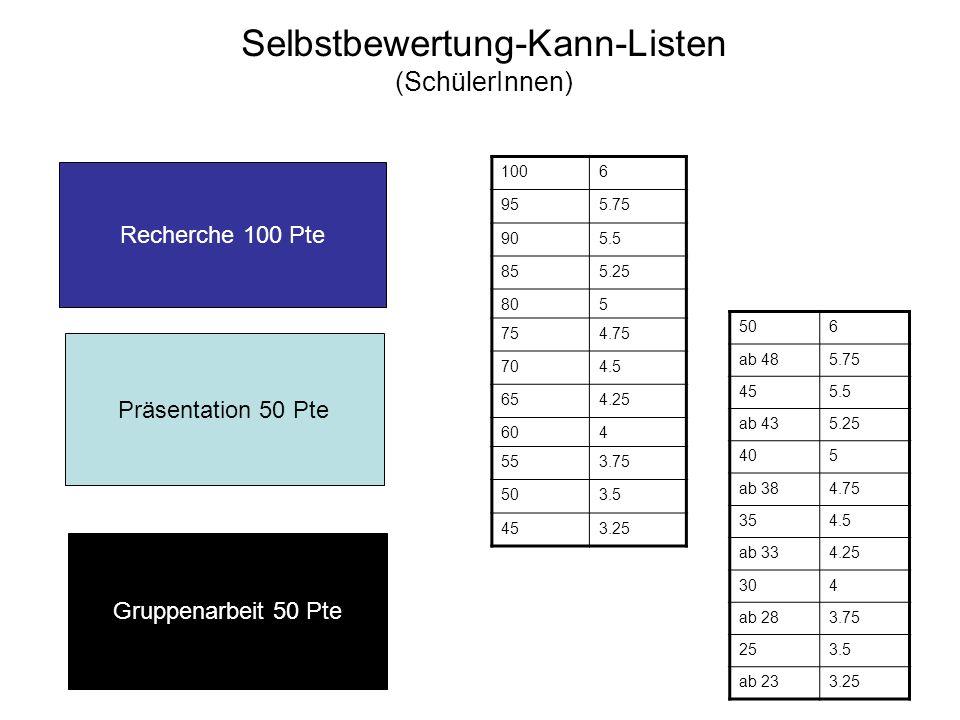 Selbstbewertung-Kann-Listen (SchülerInnen) 1006 955.75 905.5 855.25 805 754.75 704.5 654.25 604 553.75 503.5 453.25 506 ab 485.75 455.5 ab 435.25 405