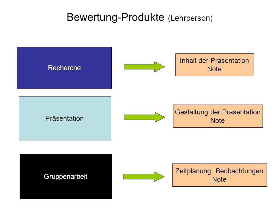Bewertung-Produkte (Lehrperson) Recherche Präsentation Gruppenarbeit Inhalt der Präsentation Note Gestaltung der Präsentation Note Zeitplanung, Beobac