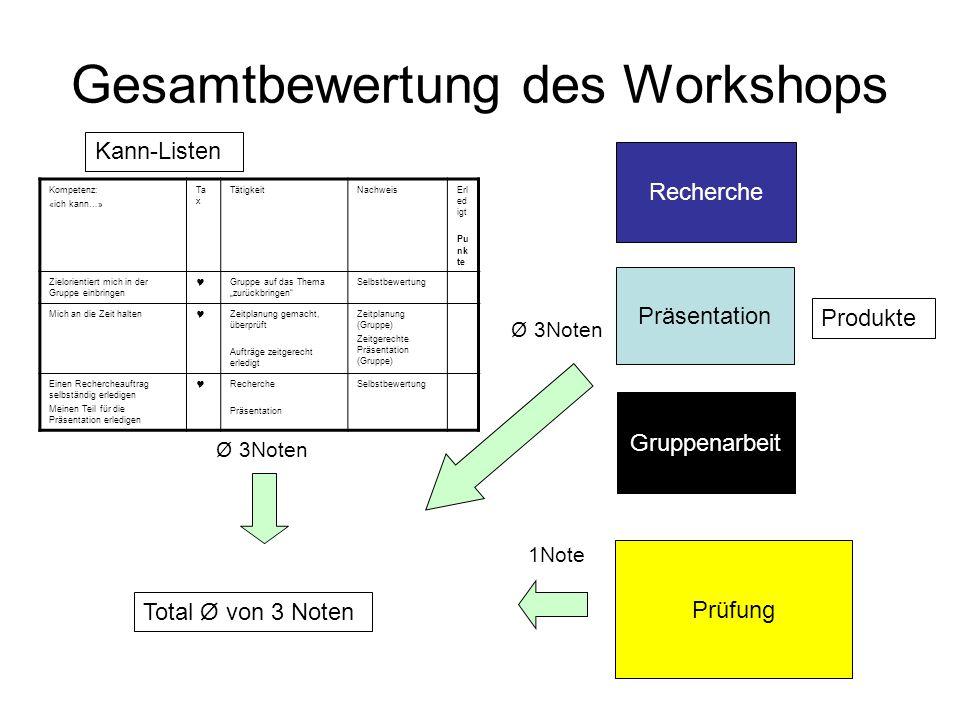 Gesamtbewertung des Workshops Ø 3Noten Total Ø von 3 Noten Kann-Listen Produkte Kompetenz: «ich kann…» Ta x TätigkeitNachweisErl ed igt Pu nk te Zielo