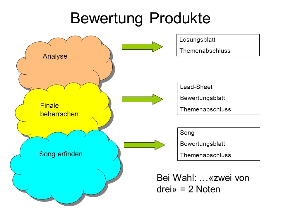 Bewertung Produkte Analyse Finale beherrschen Song erfinden Bei Wahl: …«zwei von drei» = 2 Noten Lösungsblatt Themenabschluss Lead-Sheet Bewertungsbla