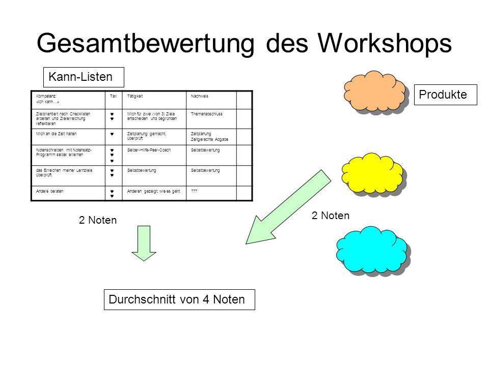 Gesamtbewertung des Workshops Kompetenz: «ich kann…» TaxTätigkeitNachweis Zielorientiert nach Checklisten arbeiten und Zielerreichung reflektieren Mic