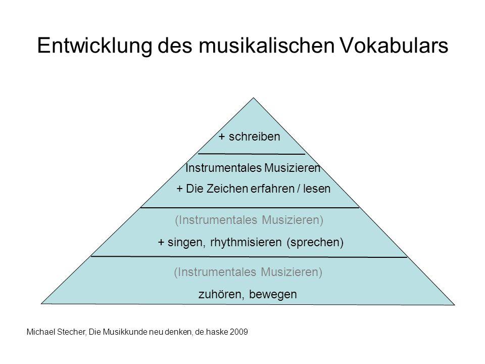 Entwicklung des musikalischen Vokabulars (Instrumentales Musizieren) zuhören, bewegen (Instrumentales Musizieren) + singen, rhythmisieren (sprechen) I