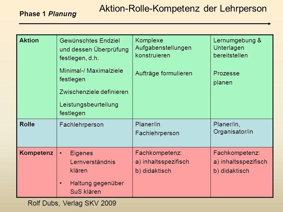 Aktion-Rolle-Kompetenz der Lehrperson Aktion Gewünschtes Endziel und dessen Überprüfung festlegen, d.h. Minimal-/ Maximalziele festlegen Zwischenziele