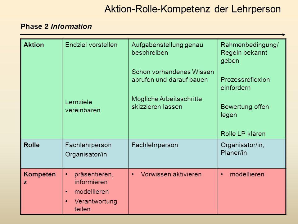 AktionLernprozess begleiten z.B.in Lernbüro, Scholastikum, Lernatelier, Workshop...etc.