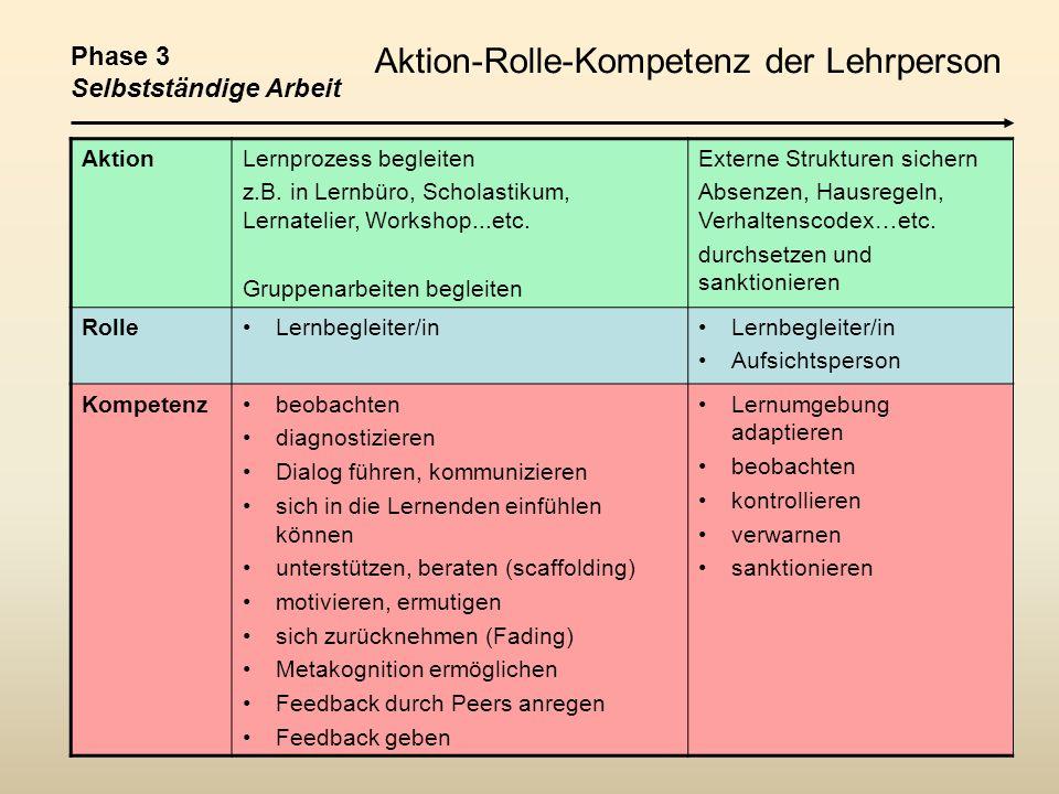 AktionLernprozess begleiten z.B. in Lernbüro, Scholastikum, Lernatelier, Workshop...etc. Gruppenarbeiten begleiten Externe Strukturen sichern Absenzen