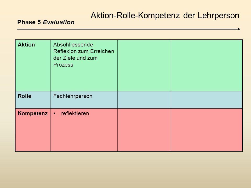 AktionAbschliessende Reflexion zum Erreichen der Ziele und zum Prozess RolleFachlehrperson Kompetenzreflektieren Phase 5 Evaluation Aktion-Rolle-Kompe