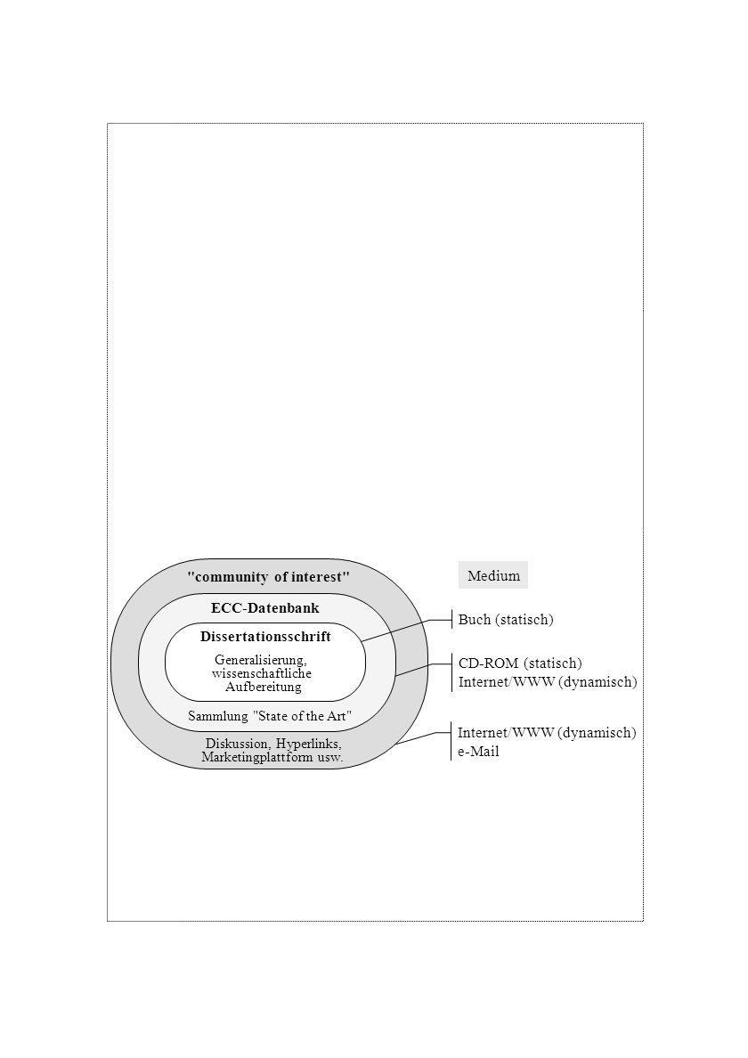 Internet/WWW (dynamisch) e-Mail CD-ROM (statisch) Internet/WWW (dynamisch) ECC-Datenbank