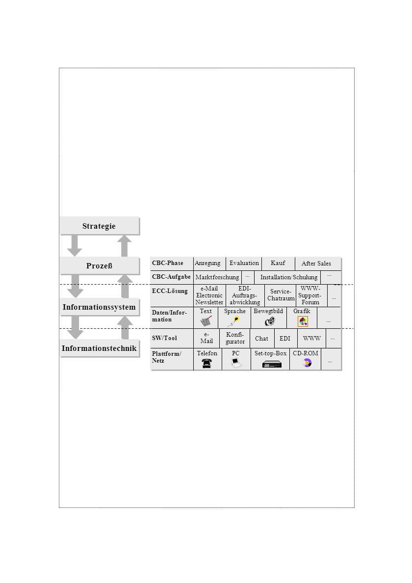 Informationstechnik Informationssystem Prozeß Strategie CBC-Phase CBC-Aufgabe ECC-Lösung Daten/Infor- mation SW/Tool Plattform/ Netz AnregungEvaluatio