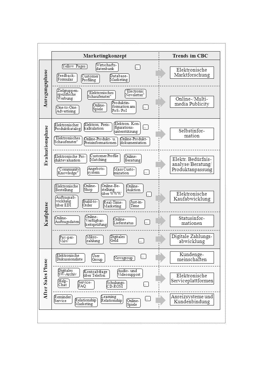 Produktin- formation am PoS-/PoI Schulungs- CD-ROM Online- Shop Elektronischer Produktkatalog Online-Produkt- u. Preisinformationen Online-Produkt- do
